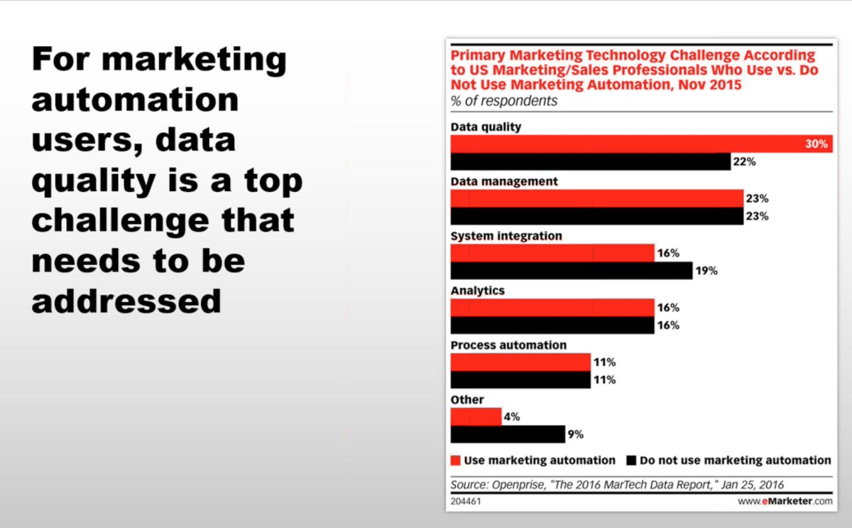 I see this with clients a lot, quality of data often stops clients from feeling they CAN do automation. #eMWebinar https://t.co/vgARgQT7zm