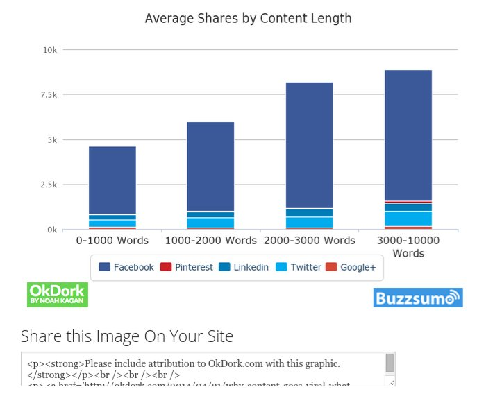 The 5 Types of Content That Attract the Most Backlinks https://t.co/Rnww09MjhY https://t.co/GUkR1xIkeW