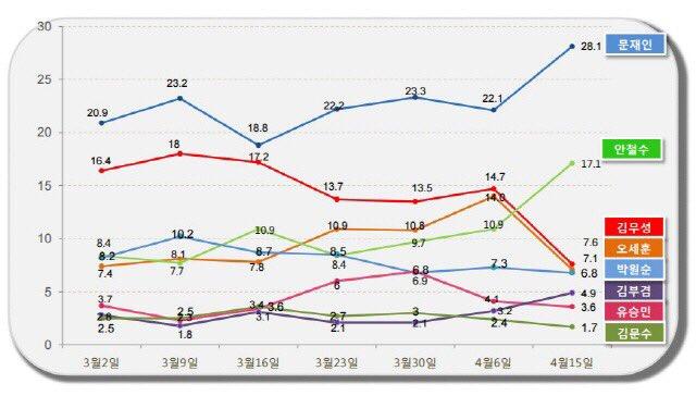 [오직 문재인만 날리려는 이유] 더민주 지지율 9.8% 급등 30.2%로 정당지지율 1위.  문재인 대표 6% 상승한 28.1%로 대선지지율 압도적 1위.  호남 지지율은 무려 14.9% 폭등 [알앤써치] https://t.co/vbRE3jf8fb