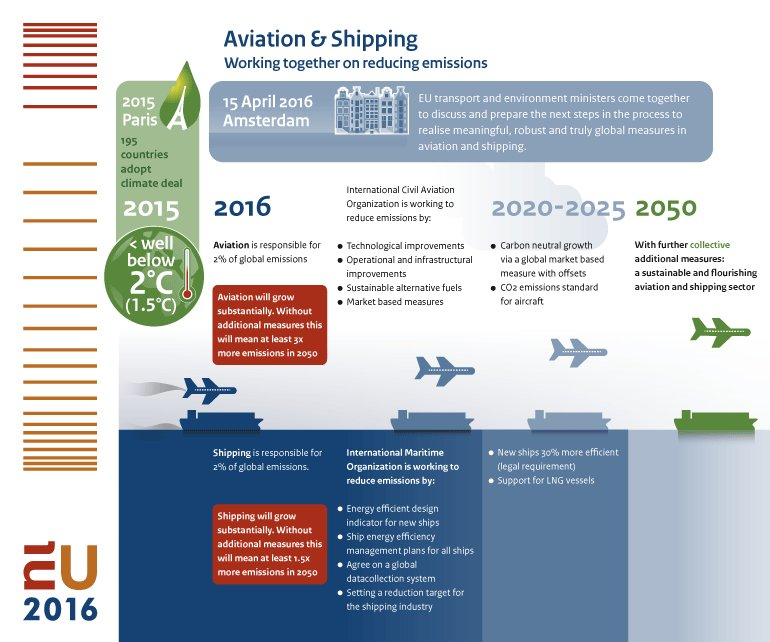 RT @EU2016NL: Infographic Aviation & Shipping - Working together on reducing emissions. @Min_IenM →