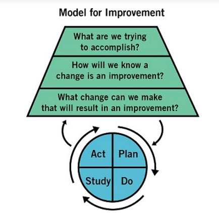 Learn about the Model for Improvement, your engine for change, in a free online course - https://t.co/U0ntI9pt0R https://t.co/HWd9IUCa9Q