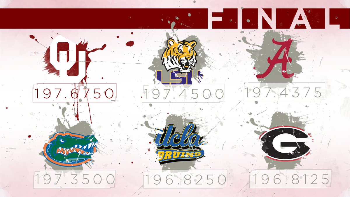 Here are your final scores from tonight! The #Sooners with a beautiful 197.6750 to win it all!!!! #madeitcOUnt https://t.co/aZ4TVxktzq