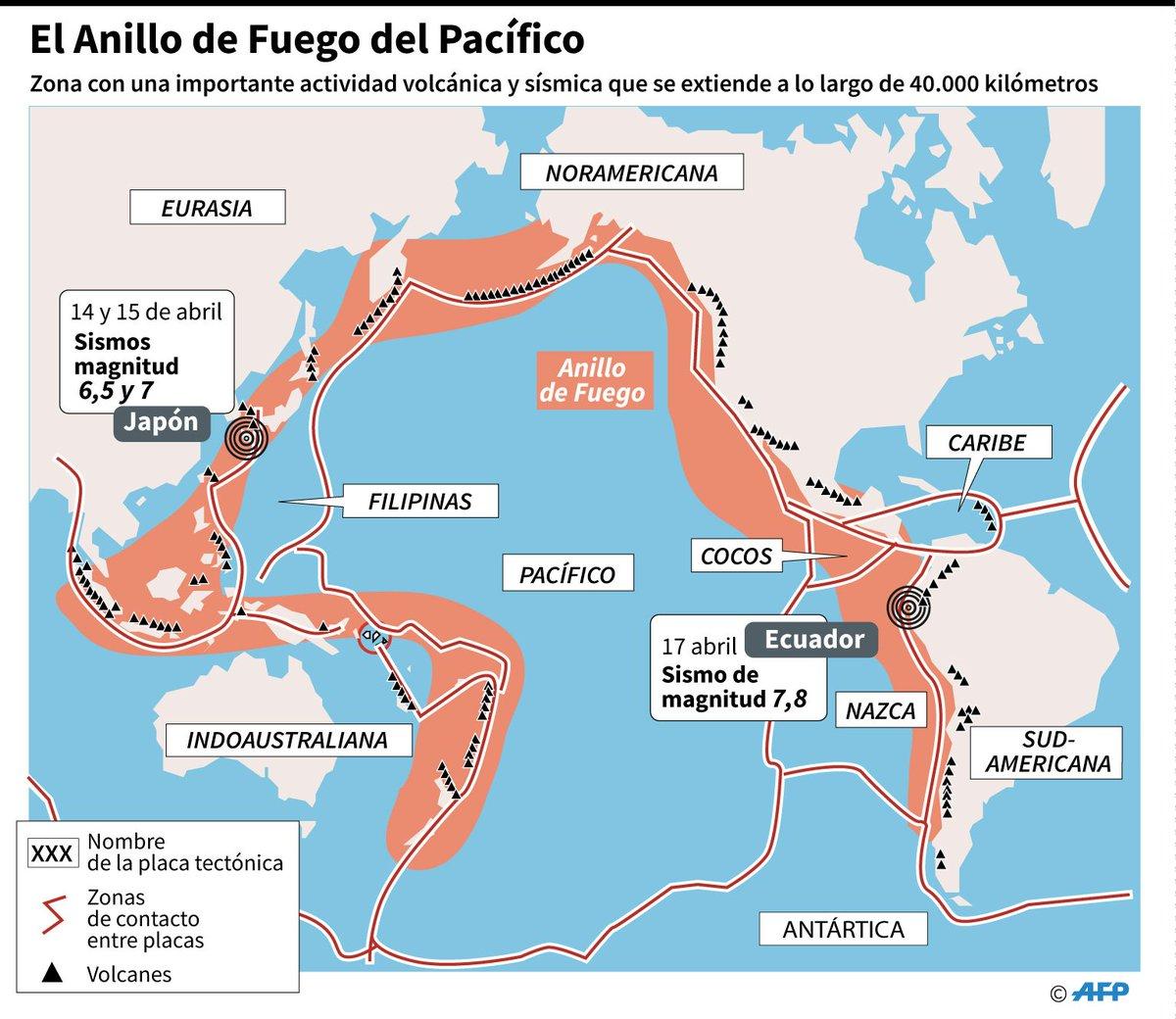 #Terremoto en #Ecuador fue 20 veces más fuerte que el de Japón, según experto inglés ► https://t.co/K1gVWDMe0n https://t.co/RrTjFhTtKE