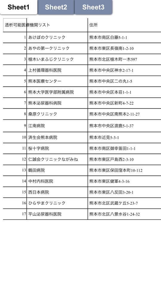 こんな情報が。「便乗してすみません 土曜日より熊本入りしております。 4月18日現在熊本で透析可能な医療機関リストです。 断水や建物の全半壊で透析できる医療機関が減っております。参考にしていただければ幸いです。」 https://t.co/2hpzCLCpj1