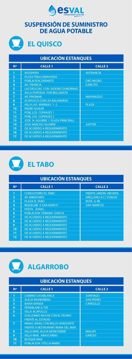 Reiteramos: corte (desde las 14:00) en El Tabo, El Quisco y Algarrobo. Ubicación estanques aquí https://t.co/nyXEdsP4Uj