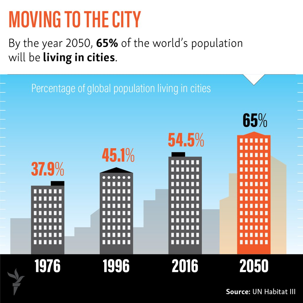 year 2050 Low density transit in the united states: year 2050_____ 3 density transit operations in efforts to respond to this demand, local governments will seek new transportation models that provide efficient and.