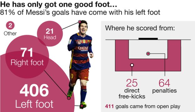 Apparently he's only got one good foot #Messi #Messi500 #FootbALLorNothing (pic via @BBCSport) https://t.co/ZQLC30cqiY