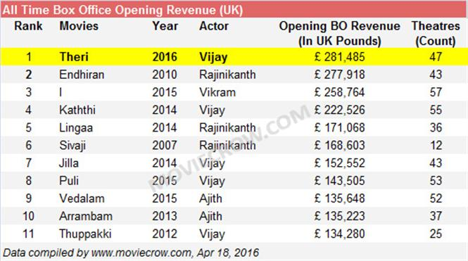 #Vijay's #Theri breaks #Endhiran's record; becomes #1 in UK Box Office! https://t.co/469l3QhjN2 https://t.co/61DOh79dFO