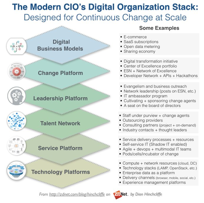 New Post: Digital priorities for the #CIO in 2016 https://t.co/U1gYzo3w7W Building a 'stack' for #changeagents. https://t.co/PmABf3cCUk