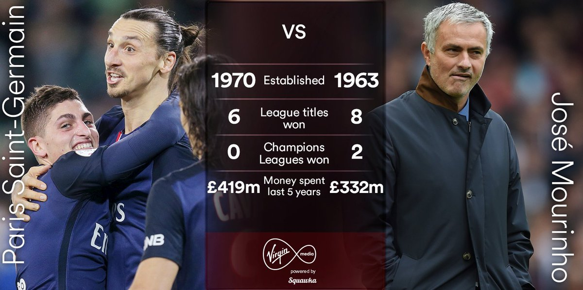 José Mourinho could be on his way to Paris Saint-Germain. He's won more trophies than them! #AllTheFootball https://t.co/goNduFAii7