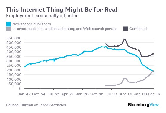 Employment at internet publishers (et al.) surpassed employment at newspapers in October https://t.co/tSY5uIqoeA https://t.co/e6BRbxpHlq