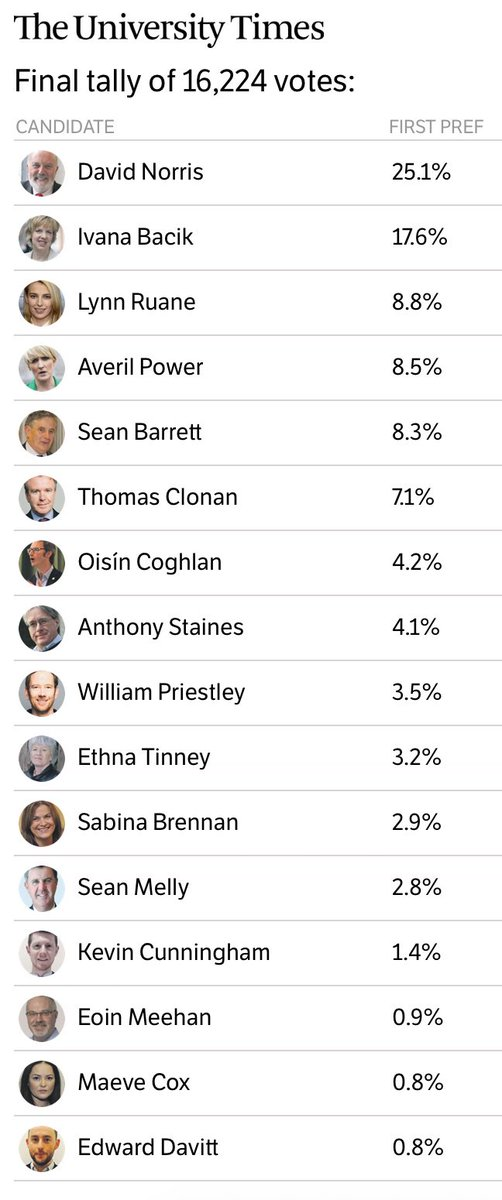 Final tally of 16,224 #TCDSeanad votes concluded with first count expected in next two hours. Here is state of play: https://t.co/BopaP2oq1t