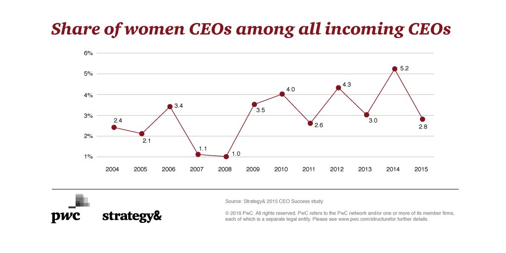 Only 2.8% of new #CEOs at the world's largest companies in 2015 were women: https://t.co/HyrxGFzJlq #CEOSuccess https://t.co/2CSeY1hW5L