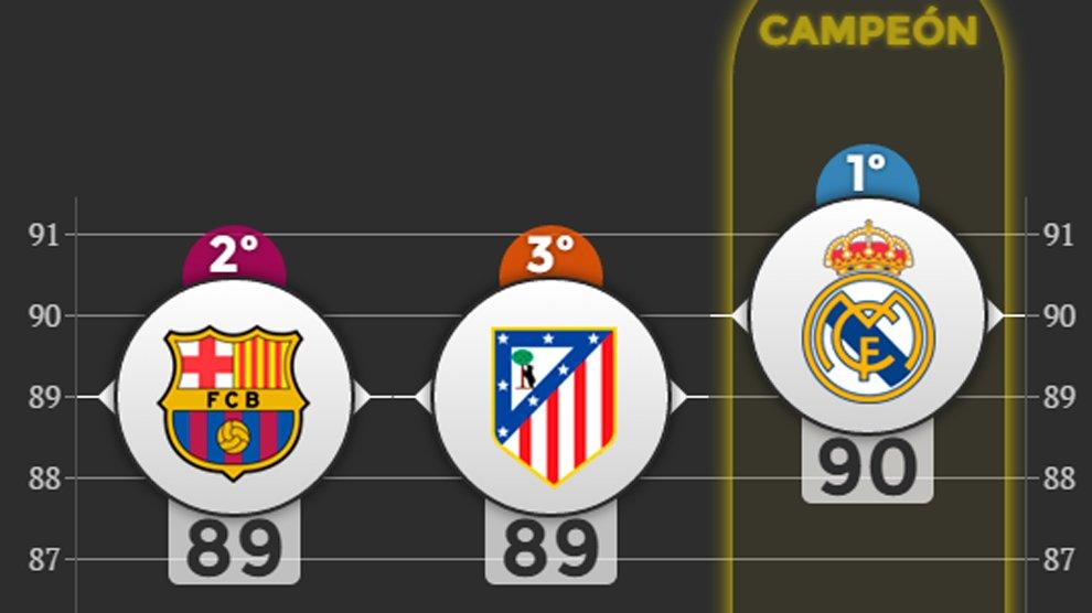 A mí me sale un Real Madrid campeón. ¿Y a vosotros @rujilo, @diegoacedo, @fran_villalobos? https://t.co/LPe9NKgry8 https://t.co/VbyH3HBgvt