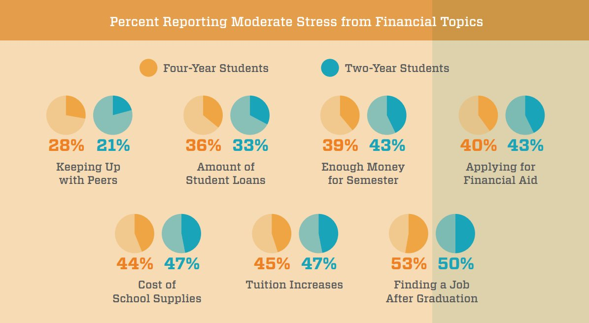 The percentage of students stressed about college finance is overwhelming. Keep calm & apply for scholarships! https://t.co/4pqTkwucHA