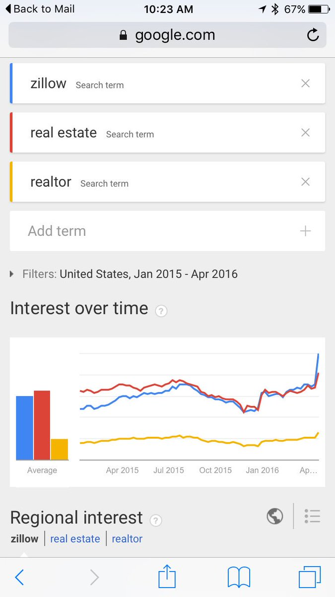 """More Americans type """"Zillow"""" into Google than """"real estate"""" or """"realtor"""". Wow. https://t.co/od6K3u3TgR https://t.co/xyZNsIrj5n"""