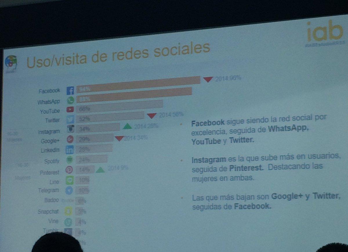"""""""Facebook y WhatsApp mantienen el liderazgo en RRSS con una fuerte subida de Instagram"""" #IABEstudioRRSS @IAB_Spain https://t.co/3wFxYrYCyC"""