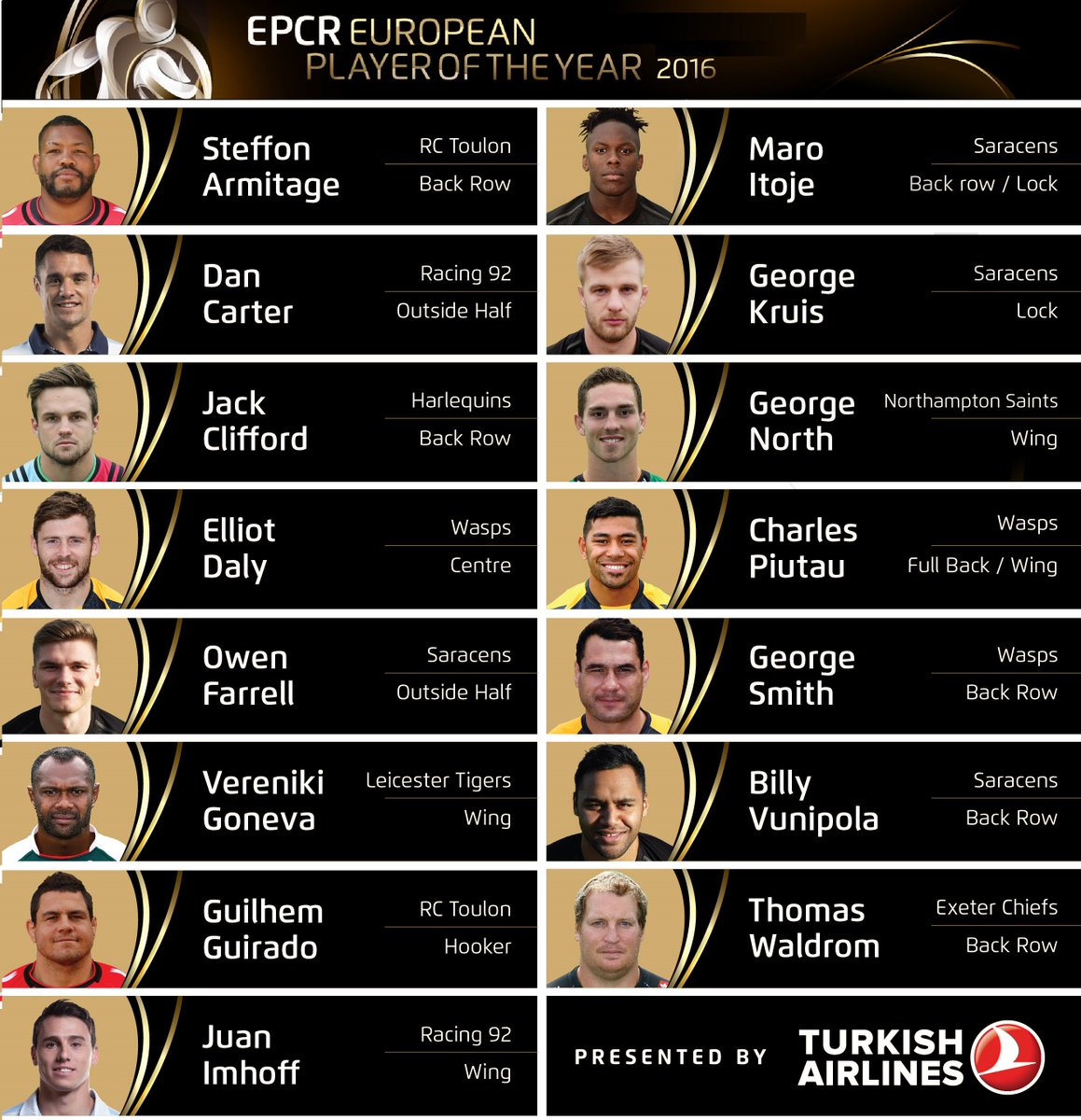 RT @ChampionsCup: Choose the European Player of the Year EPCRplayer2016. Vote now at