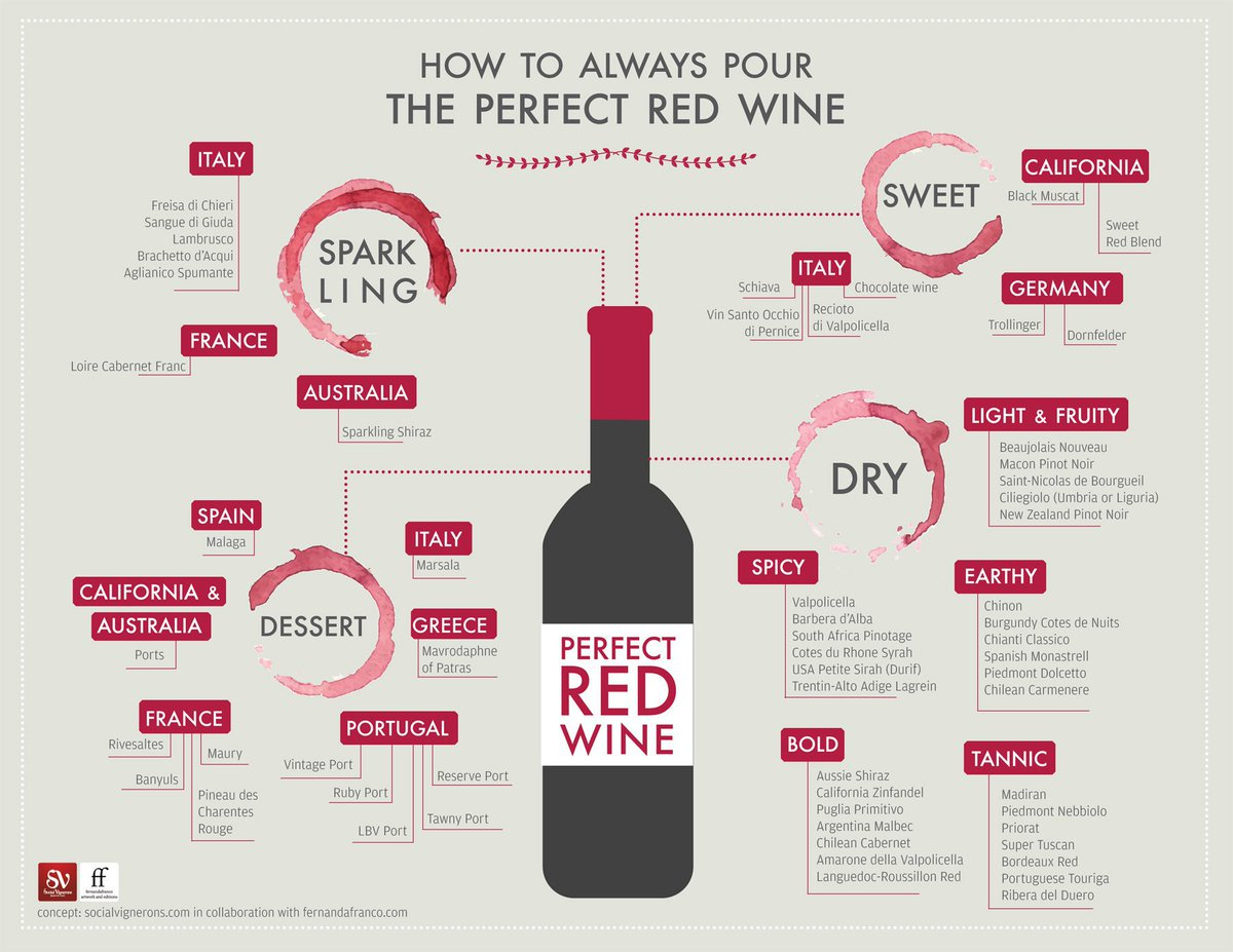 How To Always Pour the Perfect Bottle of Red #Wine - https://t.co/RXQwLfH5c7 #WineWednesday https://t.co/S34N1hOlKR