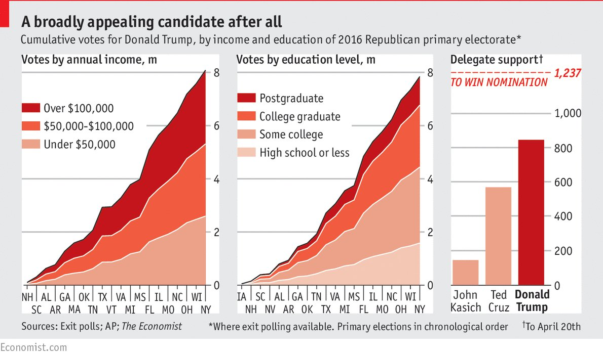 Many of Donald Trump's votes come from better educated high-earners https://t.co/pCUrXuCBeY https://t.co/YnfJ8PnFU7