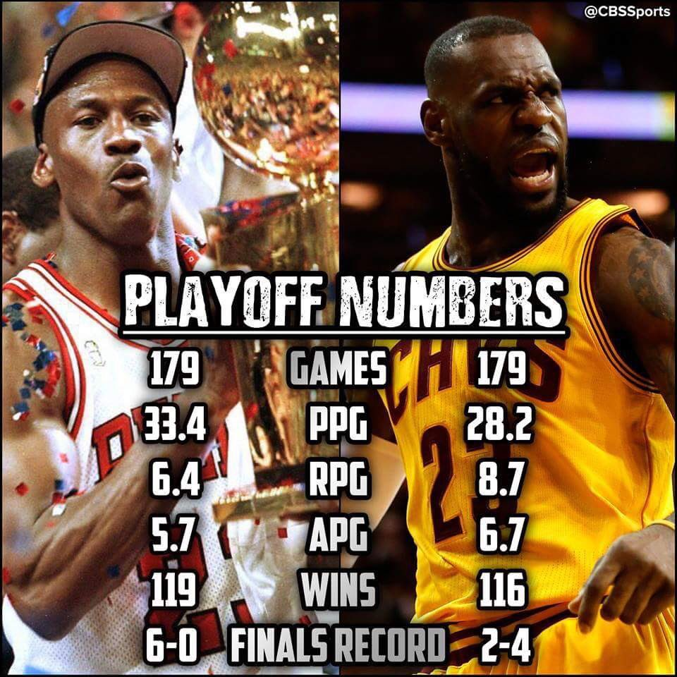 Michael Jordan Vs Lebron James Vs Kobe Bryant