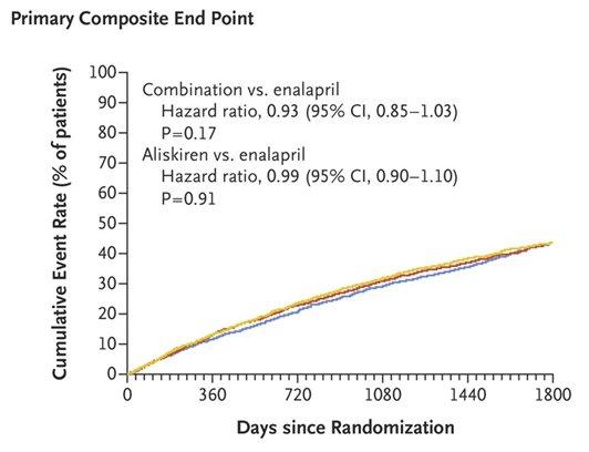 perindopril vs enalapril