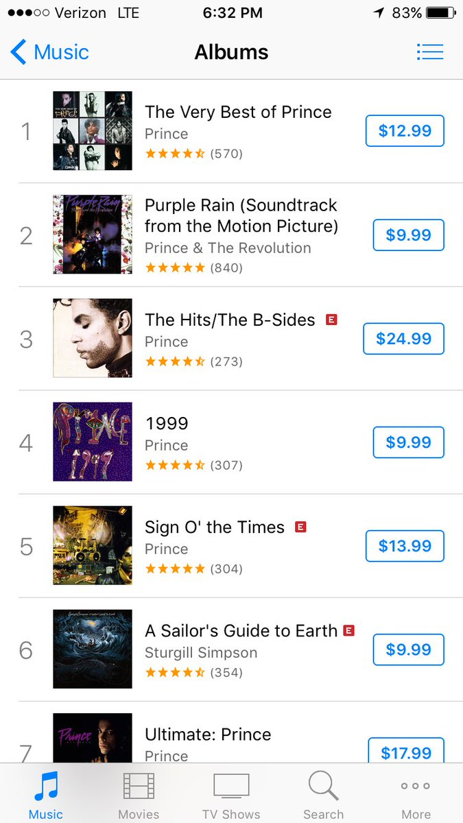 8 of Prince's albums are in top 10 on @iTunes right now https://t.co/8O8DH1i15F
