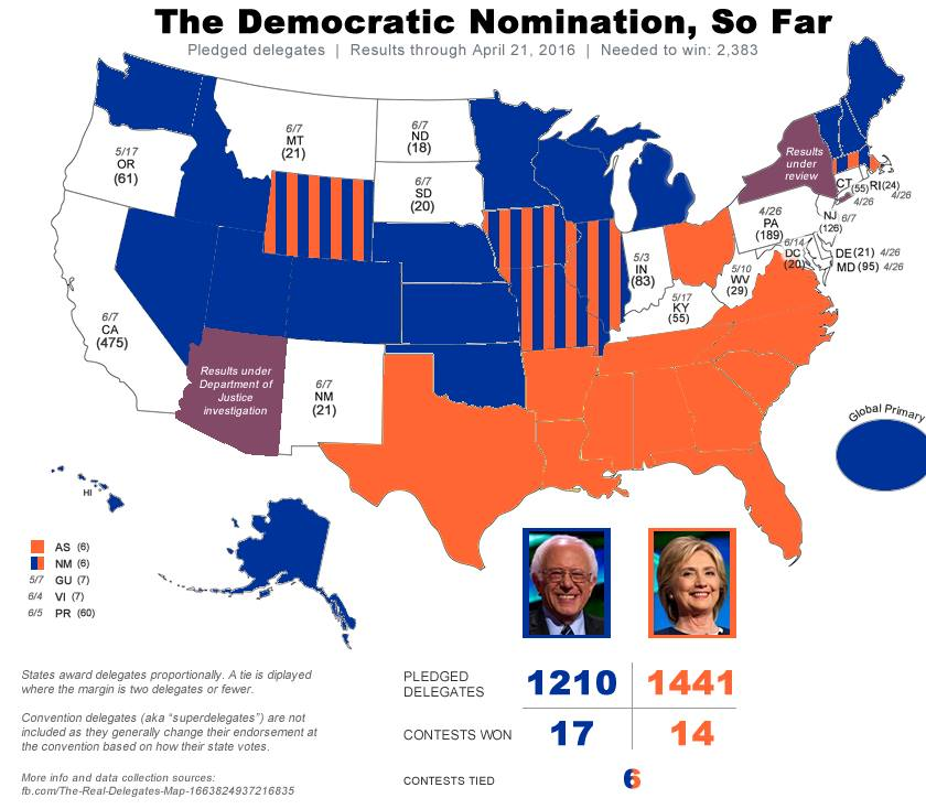 Bernie vs HRC #WeThePeople delegate count—unbiased. onward! #FeelTheBern #DemocracySpring #WaveOfDemocracy https://t.co/C3eVk8cQsK