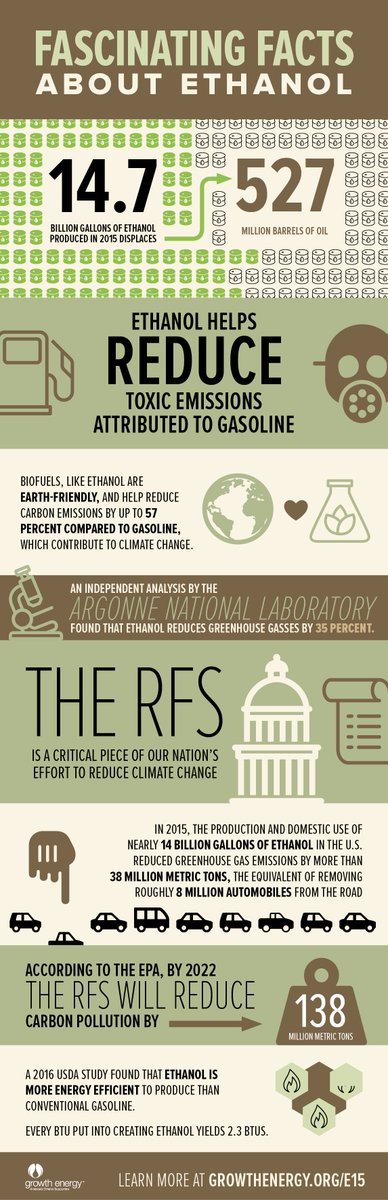 some interesting facts about #ethanol the #RFS & why biofuels are better for consumers and the planet this #EarthDay https://t.co/enYiS7GB62
