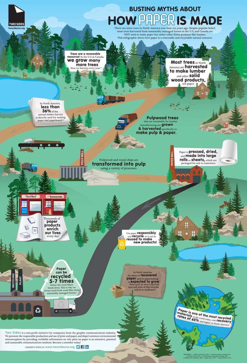 Myth busting is our favorite. Paper is sustainable. #EarthDay2016  The facts on how paper is made. via @TwoSidesNA https://t.co/qX6wtuwDeD