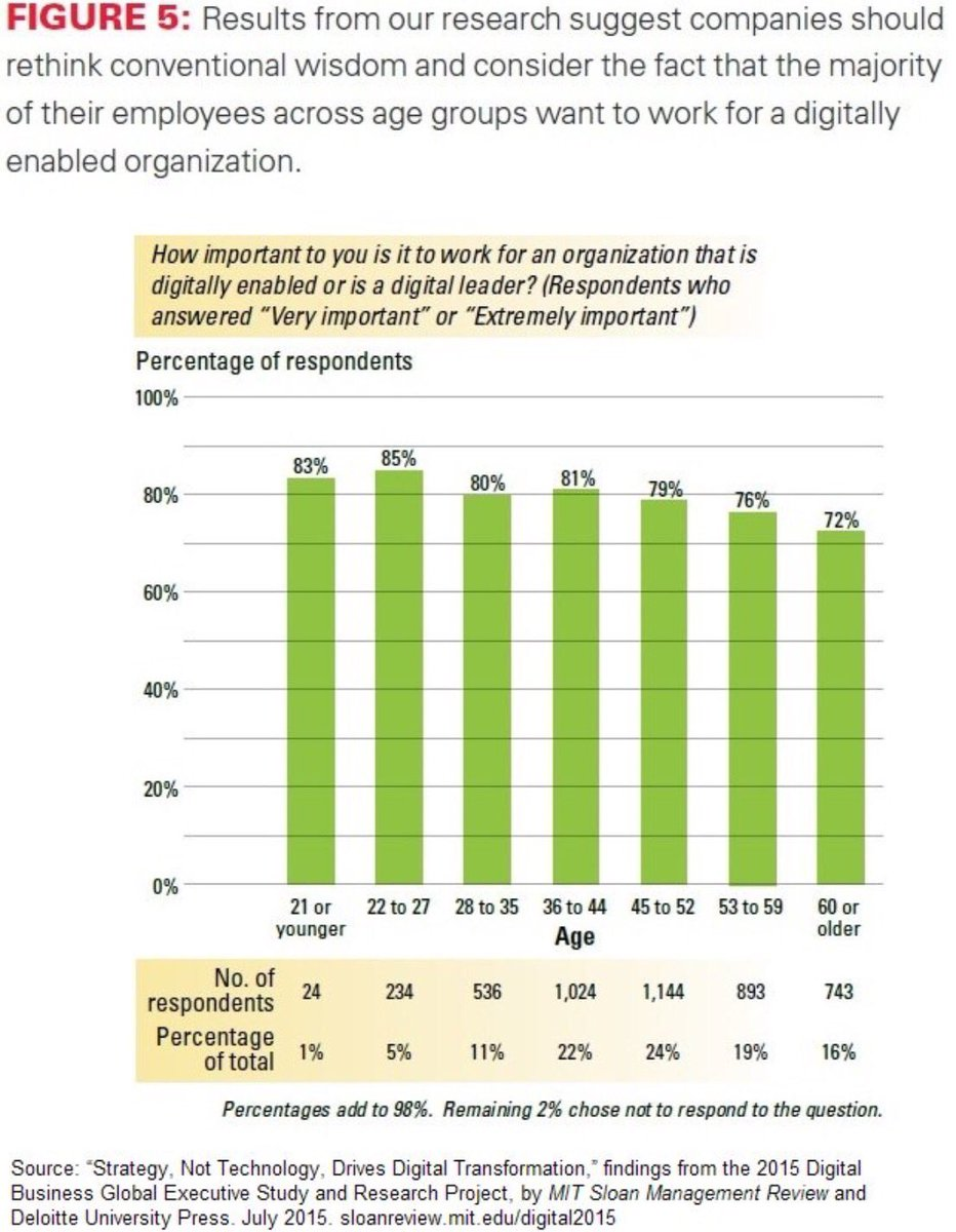 Majority of employees want to work for a digitally enabled org https://t.co/RiwRdGilwF #digitaltransformation https://t.co/m2elZheavG