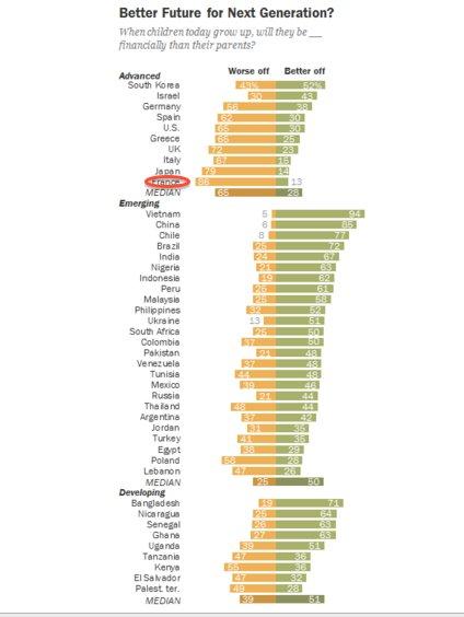 Quel est le peuple le plus pessimiste de la planète? https://t.co/OIzaBwiefn