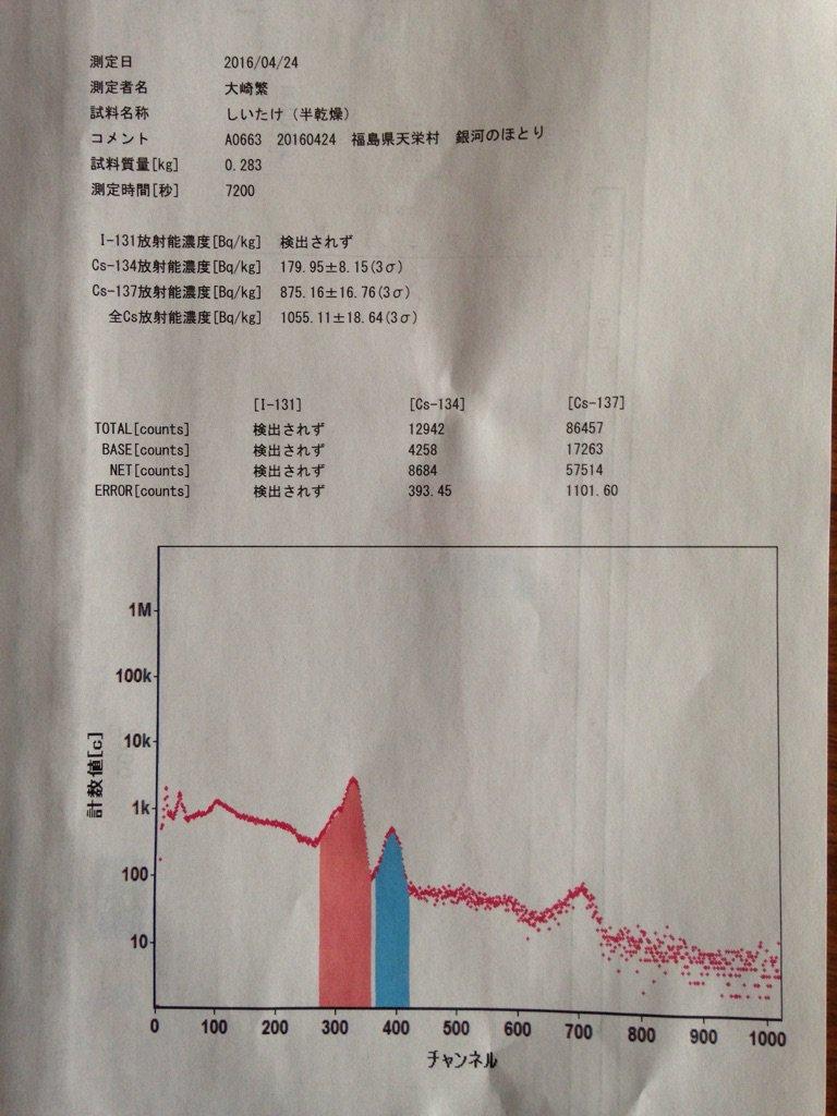 いただきもののおすそ分け?で 親戚が我が家にもってくれた 天栄村のしいたけ  銀河のほとり内の 市民放射能測定所ではかったところ セシウム134と137の合計が 1,055ベクレル 汚染に対して、気が緩んでいる方もおおいのでは? https://t.co/rC9BxkrHMh
