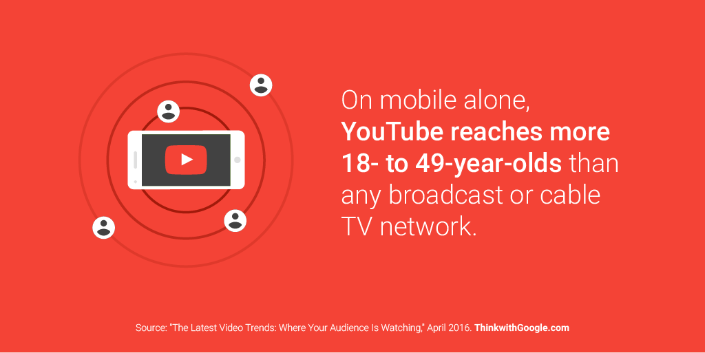 We live in a multi-screen world. Are you reaching your audience where they are? #Brandcast https://t.co/S1GnL145eb https://t.co/YMNbBX2TAg