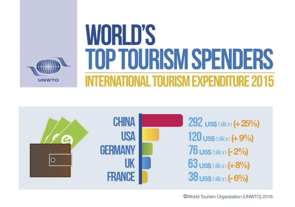 #China, #USA, #Germany, #UK and #France biggest spenders in international #tourism  https://t.co/eykiudLugm https://t.co/rnx8sfruHn