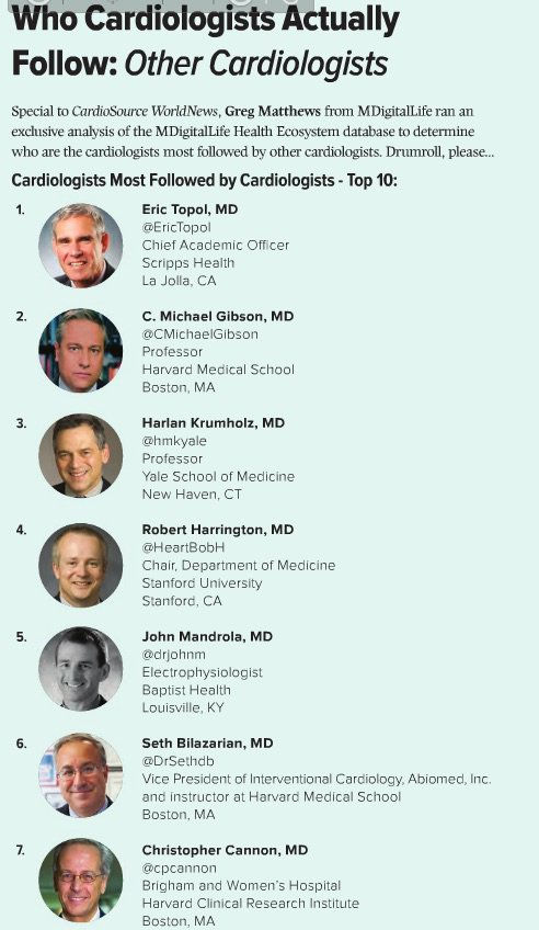 Congrats to these US Cardiologists who are most followed by their peers! @MDigitalLife via @theACC and @DebraBeck18 https://t.co/POIli7Liqu
