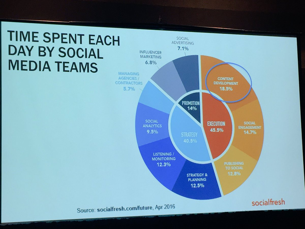#MME16 Where do marketers spend their time on #social? @jasonkeath breaks it down based on research via @socialfresh https://t.co/9OaFHt1VwF