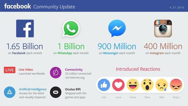 Les derniers chiffres de l'empire Facebook ! #Q2 #socialmedia https://t.co/FyBYjiFpQD