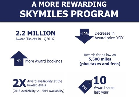 .@Delta SkyMiles members enjoy record redemptions in Q1. @DeltaNewsHub