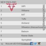 Softball rockets up to No. 1 in the @ncaadiii regional rankings! #d3sb #WPI @CoachWhitSB @LaurieofMars https://t.co/xgUj3b1Zeo