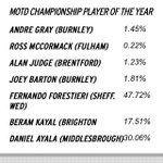 Just in case you havent voted yet. And if you have RT!!! #VoteFessi  https://t.co/x4isJS77Ys  #SWFC . https://t.co/DzlXu8igzF