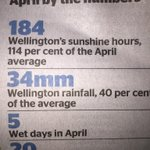 Thank you to Wellingtons Weather for extending this years summer.  Really helps a new bike business! #whywellington https://t.co/wWD9O7uj1a