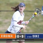 FINAL: #UVAWLax falls to Duke 9-8 in #ACCWLAX quarterfinal. https://t.co/LcE7J8Yvq9