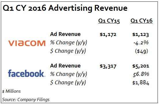 Internet vs TV  Facebook added nearly two Viacoms of ad revenue last quarter #goodlucktv https://t.co/vA98xqoZkx