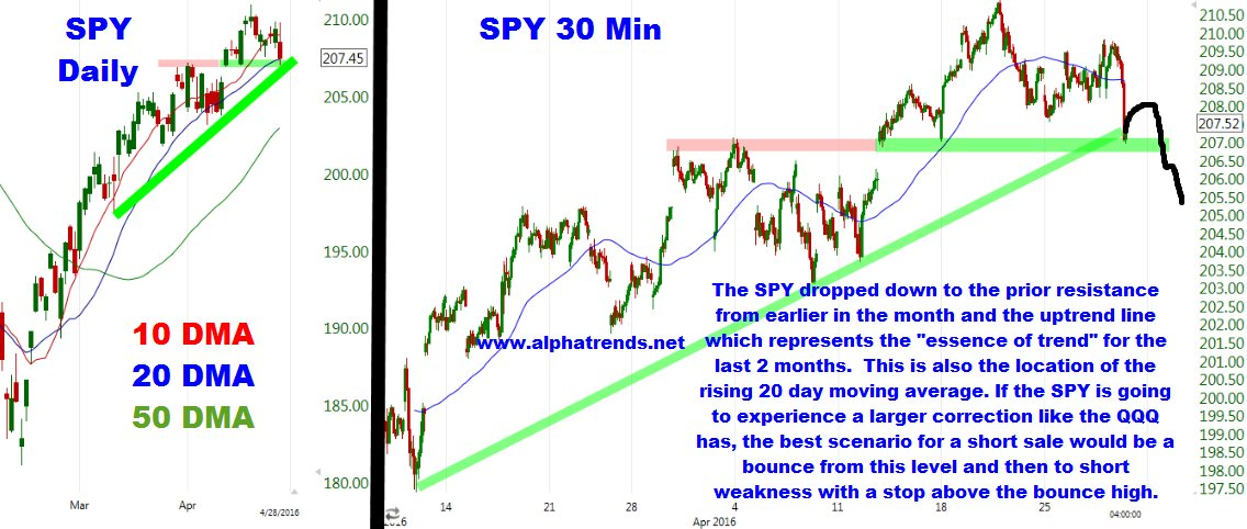 here is what would make me want to short $SPY for intermediate term weakness https://t.co/HoKcNhnISp
