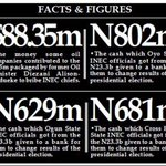 N23.3b Election Bribe: Bank, INEC Officials Refund N408.7m To EFCC - https://t.co/9g2SLU5FBp https://t.co/XR921BsDhY