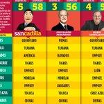 Columna y Pronósticos de @SancadillaNorte https://t.co/21n5JcZeD0