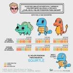 La ciencia termina con la discusión: cuál es el mejor Pokemon para iniciar https://t.co/zEc8W8aWWY