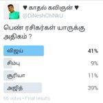Finally the poll is closed !! Vijay 41 % Ajith 39% #vijay is the winner !! Total 66 votes https://t.co/YLu1qxU4G4