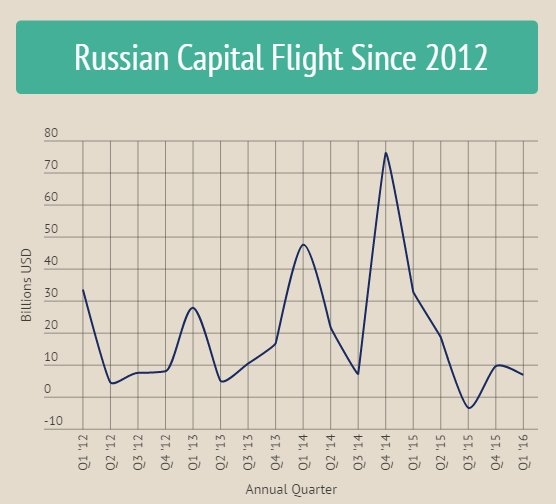 #Russia's capital flight during Putin's third term has reached over $300 billion: https://t.co/fXc3OYzK8z https://t.co/xT1DDW4pkv